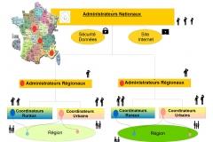 modèle gouvernance 1